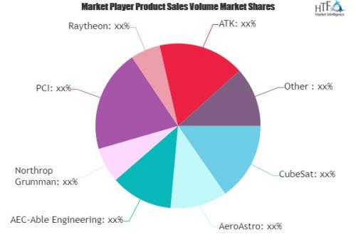 Nano Satellite Market'