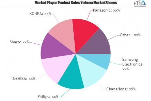 Curved Smart TV Market'