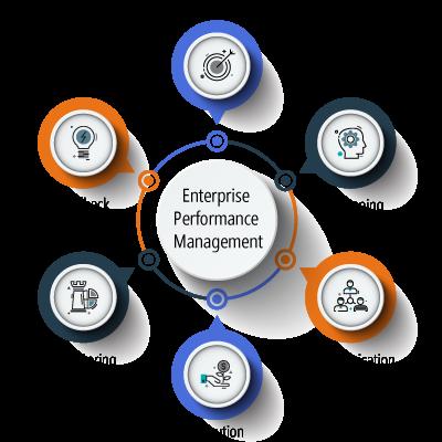 Enterprise Performance Management'