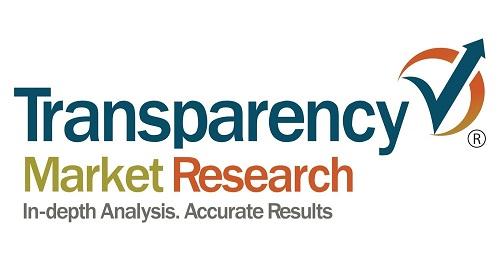 Product Analytics Market'