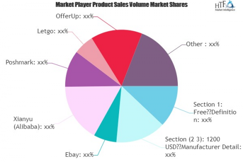 Second-hand Commodities Trading Platform Market'