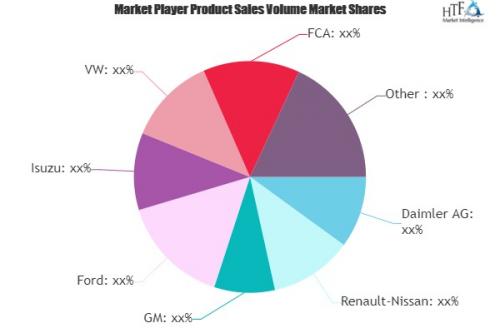 Commercial Vehicles Market'