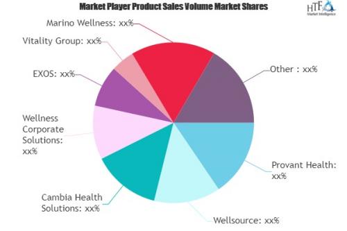 Corporate Wellness Management Market'