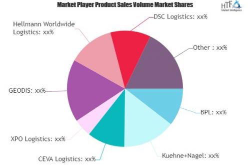 Pharmaceutical Warehousing Market'