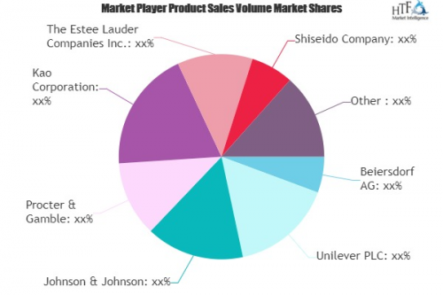 Skin Care Product Market'