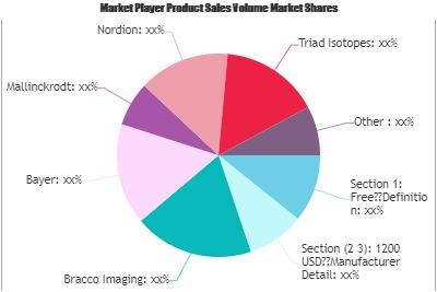 Radiopharmaceutical Market'