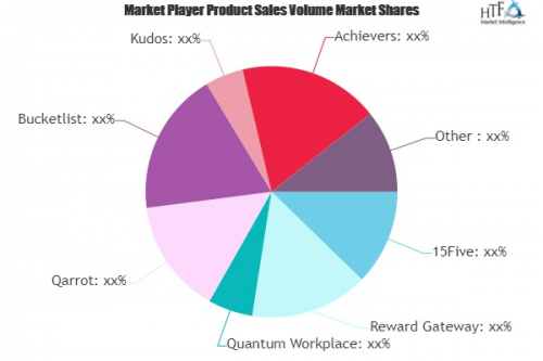 P2P Recognition and Reward System Market'