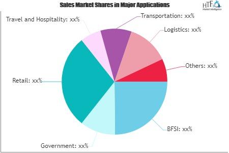 Blockchain Phone Market'