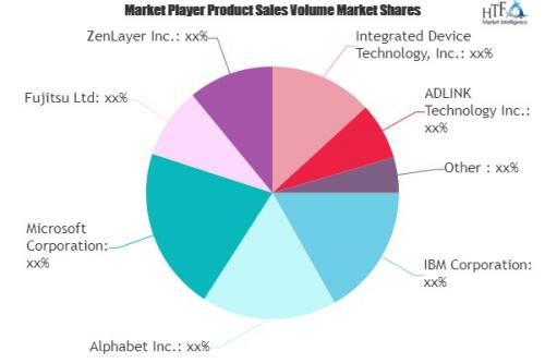 Edge Computing Market'