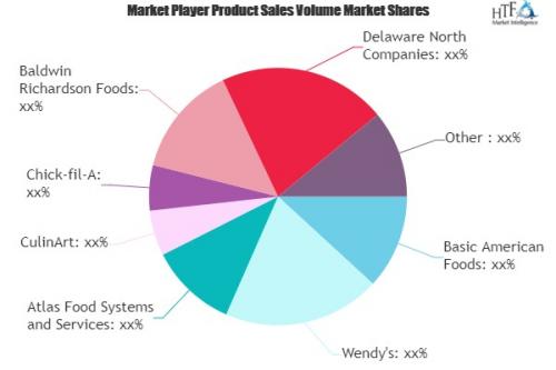 Foodservice Market'