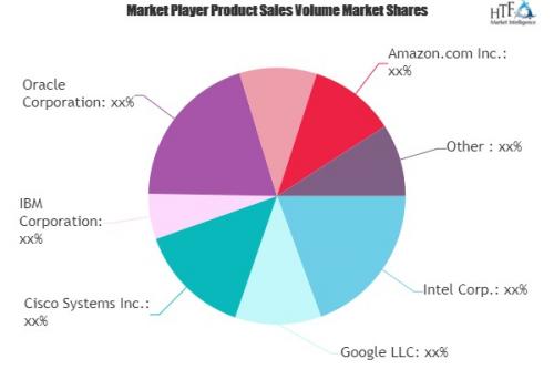 Context Aware Computing Market'