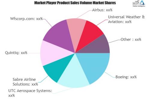 Digital Flight Operations Solutions Market'