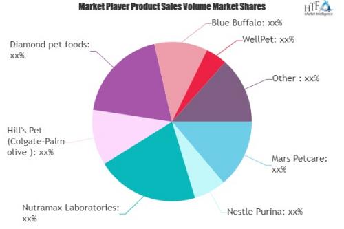 Pet Supplements Market'