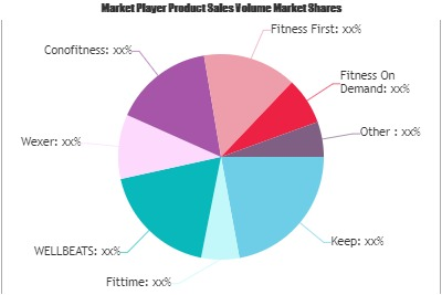 Virtual and Online Fitness Market'