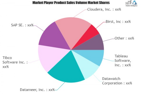 Data Discovery Market'