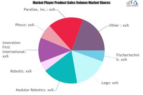 Educational Robots Market'