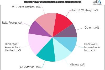 Aerospace Engine Market'