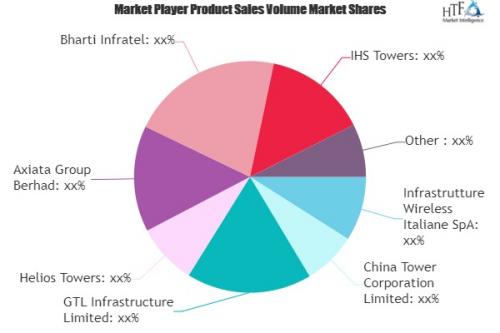 Telecom Tower Market'