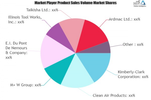 Cleanroom Technology Market'