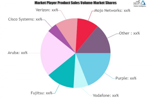 Managed Wi-Fi Solutions Market'