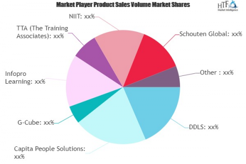 Managed Learning Services Market'