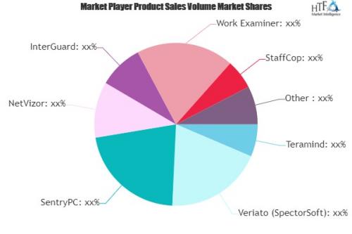 Employee Monitoring Software Market'