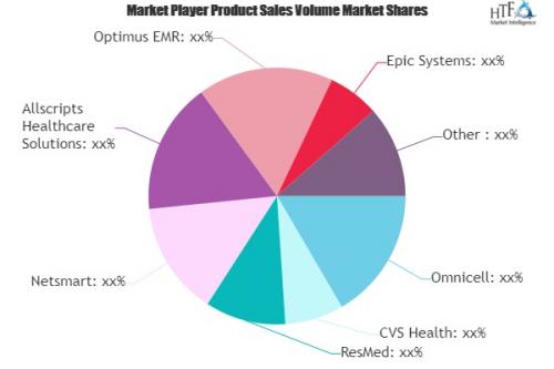 Long Term Post Acute Care Software Market'