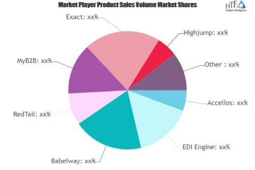 Electronic Data Interchange Software Market'