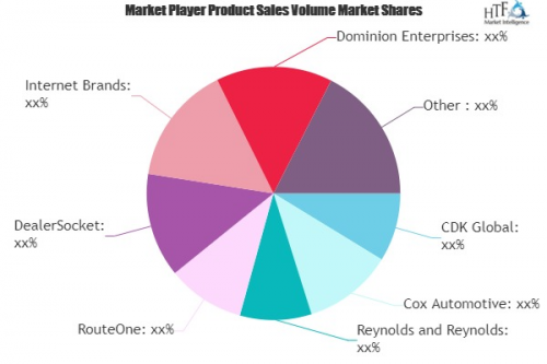 Auto Dealer Software Market'