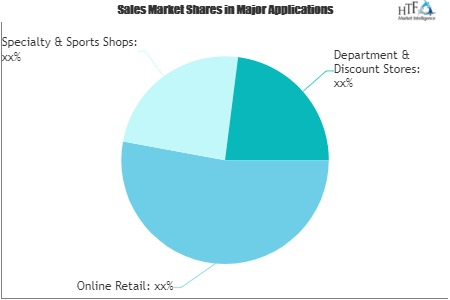 Youth and Recreational Sports Market'
