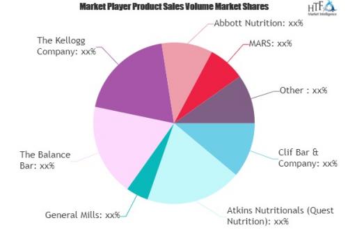 Protein Bars Market'