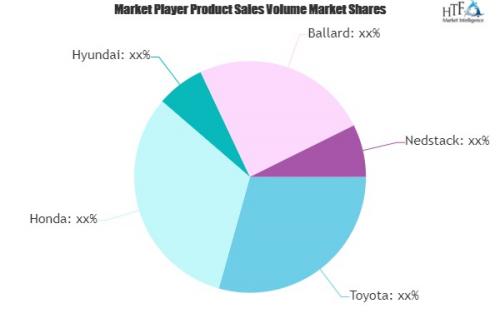 Automotive Fuel Cells Market'