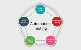 Automated Testing Software Market to See Huge Growth by 2026'