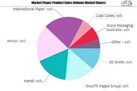 Retail Ready Packaging Market Growing Popularity and Emergin'