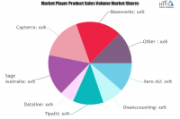 Accounts Payable Software Market