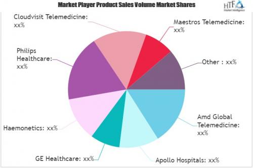 Telemedicine Market'