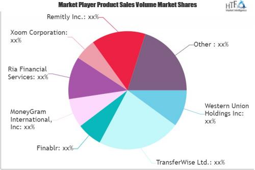 Money Transfer Agencies Market'
