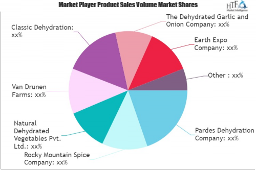 Dehydrated Onions Market'