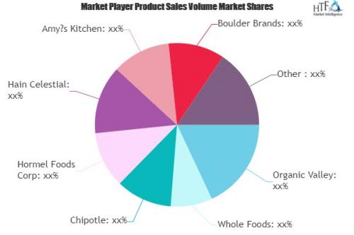 Non-GMO Food Market'