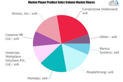 Human Resources Management Software (HRMS) Market'