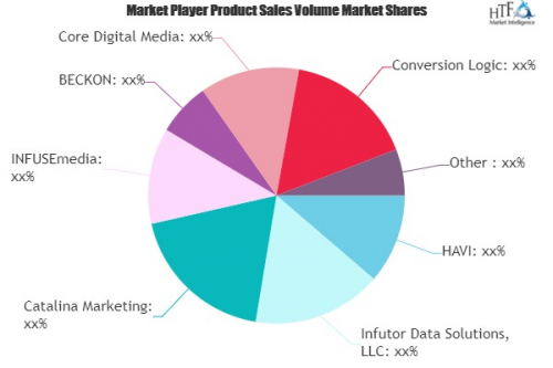 Big Data Marketing Market'