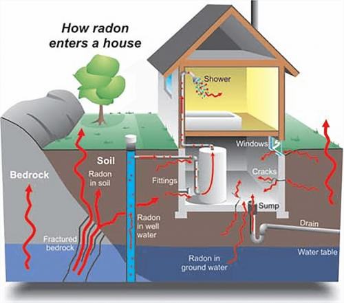Radon Testing Utah'
