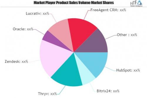 Banking CRM Software Market'