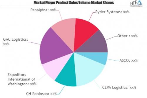 Oil and Gas Logistics Market'