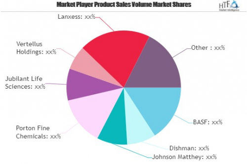 Pharmaceutical Chemicals Market'