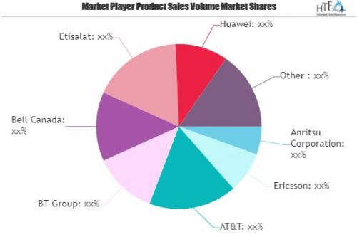 5G in IoT Market'