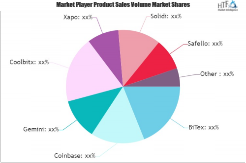 Crypto Currency Mining Machines Market'