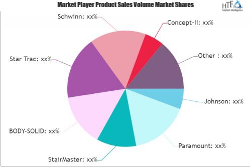GYM EQUIPMENT Market'