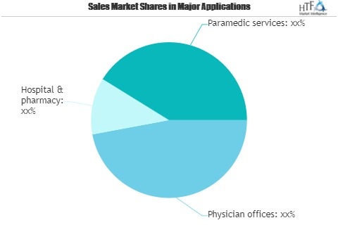 Pharmacy Information Systems Market'