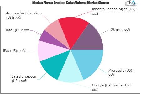 AI in Fintech Market'